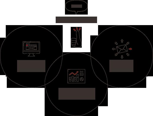 私たちの強み 01Webサイト構築運用ノウハウ 02マーケティング設計運用ノウハウ 03ツール導入運用ノウハウ