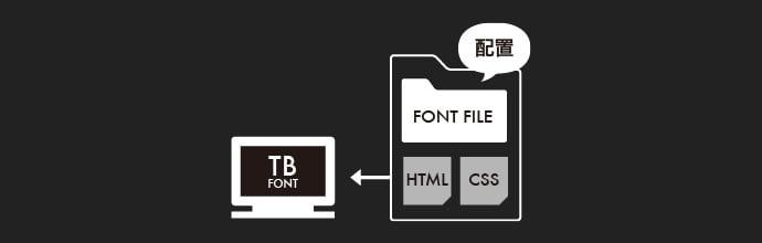 サーバー設置型のWeb Font(ウェブフォント)