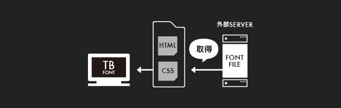 リアルタイム取得型のWeb Font(ウェブフォント)