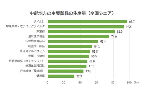 中部地方の主要製品の生産量