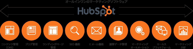 インバウンドマーケティングの機能すべてを備えた統合型プラットフォーム「HubSpot」