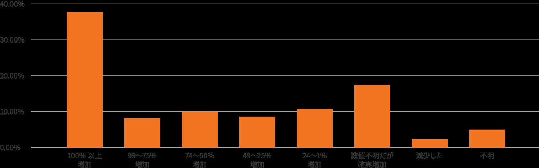 インバウンドマーケティングで92.7%の企業が見込み客獲得数を増加