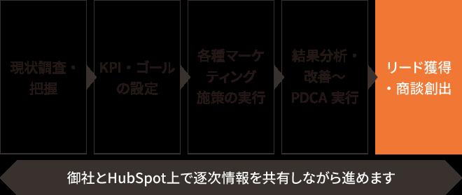 Inbound Marketing Agency Plan インバウンドマーケティング運用支援プラン 構築の流れ