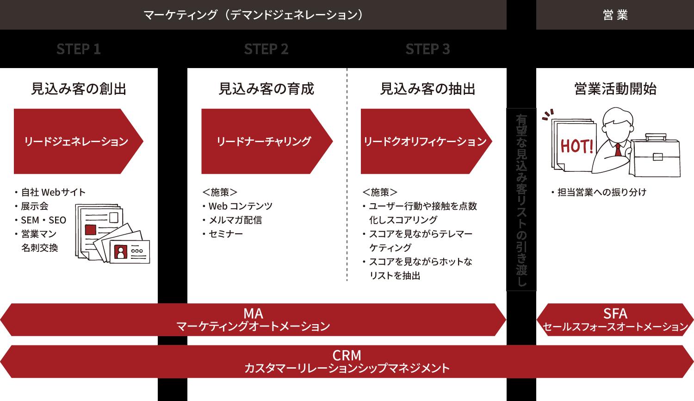 BtoBマーケティングのプロセス