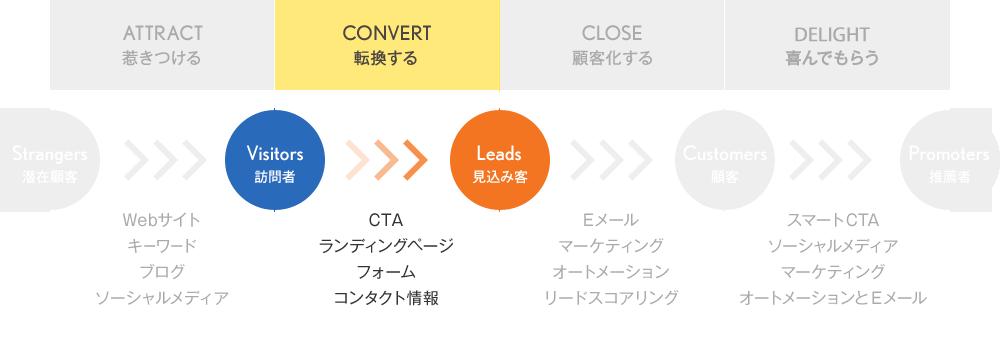 【CONVERT】見込み客へ転換する