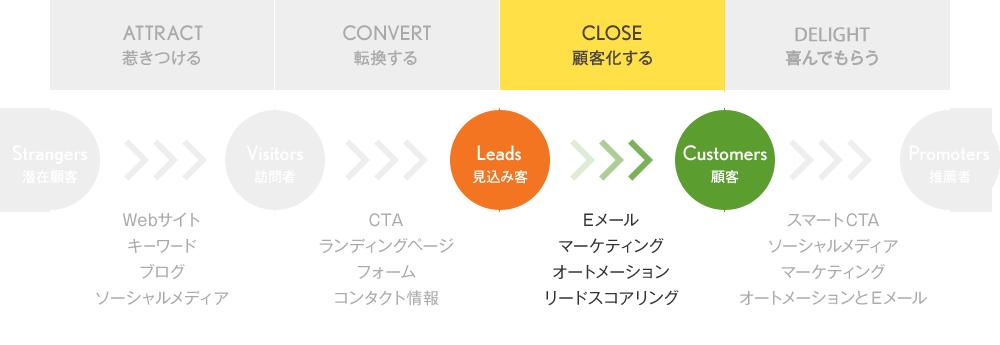【CLOSE】見込み客を顧客化する
