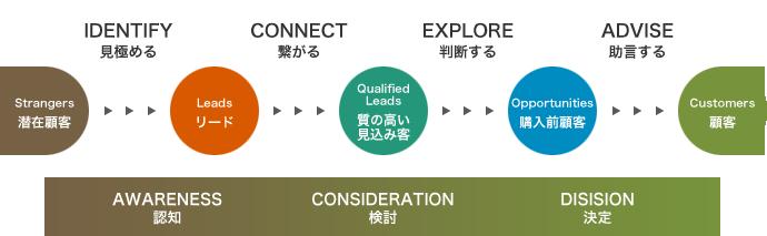 ネット時代の革新的営業プロセス「インバウンドセールス」