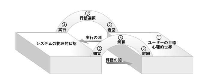 図:行為の7段階モデル
