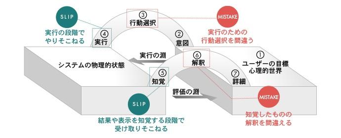 図:エラーの種類
