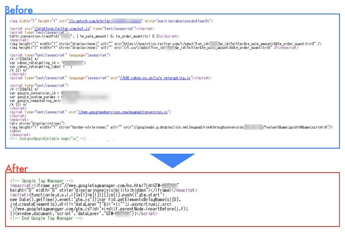 Googleタグマネージャ導入前・導入後のHTMLサンプル